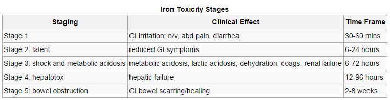 adult iron overdose